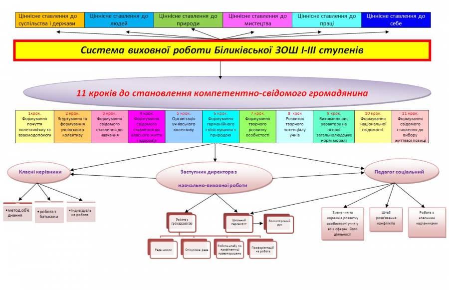 Система виховної роботи біликівської